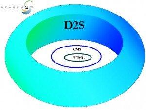 html-cms-d2s-graph-300x227